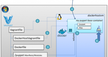 Vagrant and Docker followed by Puppet to provision complex environments