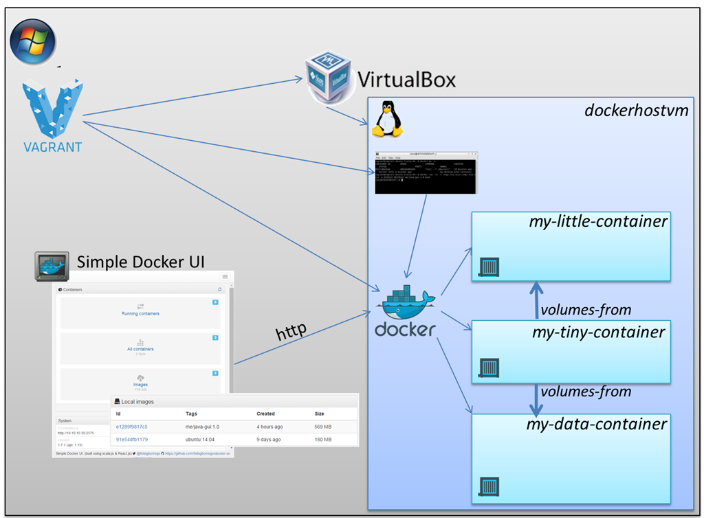 docker for windows virtualbox