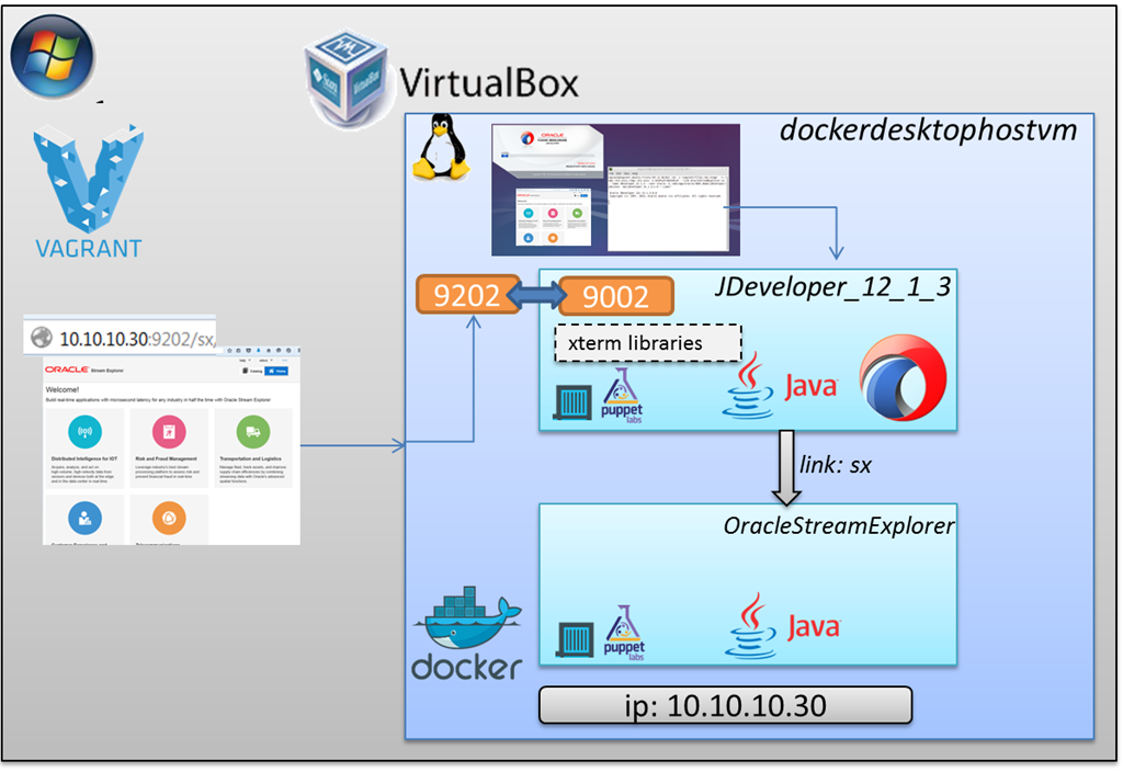 Generate Docker Containerized Run Time and Design Time for Oracle StreamExplorer, Event Processor and JDeveloper using Vagrant, Puppet and VirtualBox