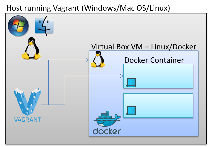 First steps with provisioning of Docker containers using Vagrant as provider