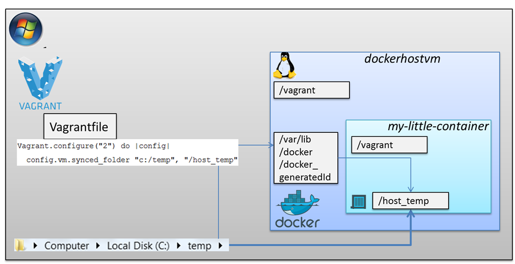 Vagrant and Docker - Next and Advanced steps with folders