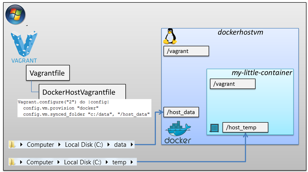 Vagrant and Docker - Next and Advanced steps with folders, ports