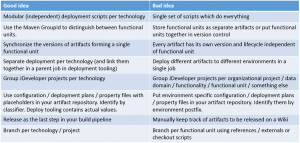 Best practices for project structure and deployment