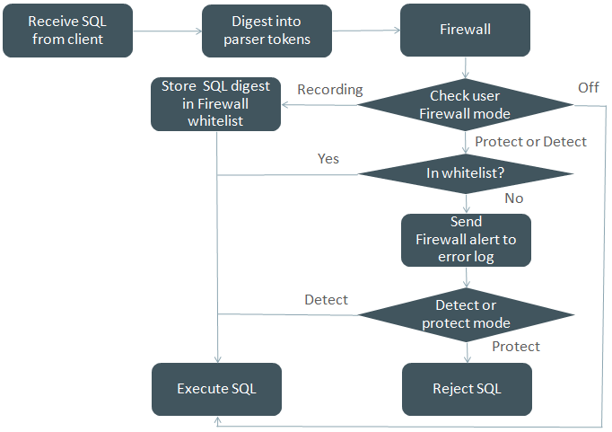 MySQL Database firewall