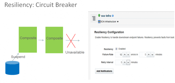 SOA Suite 12.2.1: Resiliency updates on the operations side of life