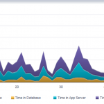 ADF Performance Monitor - Time Spent in Layer