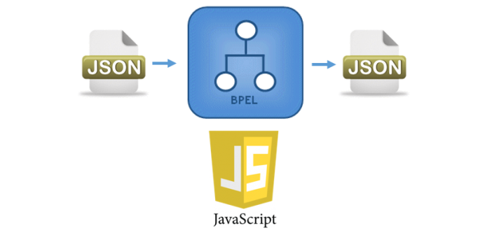 SOA Suite 12.2.1: A first look at end-to-end JSON and JavaScript support in SOA Composites