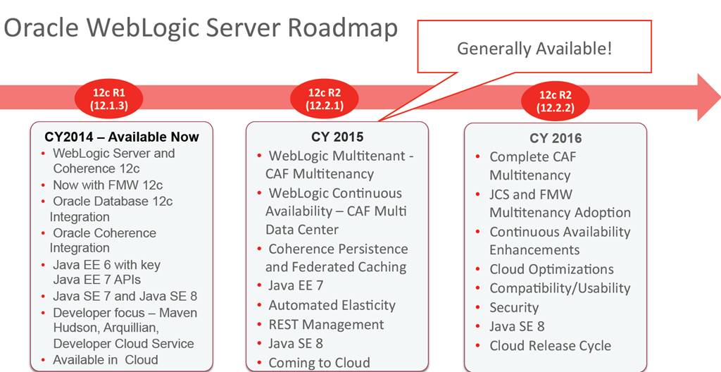 Reflections after Oracle OpenWorld 2015 – PaaS Foundation