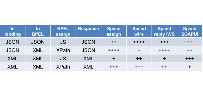 Integration Workload Statistics (IWS) on untyped JSON and JavaScript in Composites