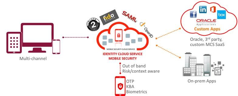 Reflections after Oracle OpenWorld 2015 – Identity Management (IAM
