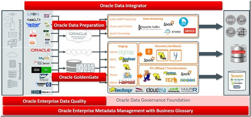 Reflections after Oracle OpenWorld 2015 – Business Analytics (Big