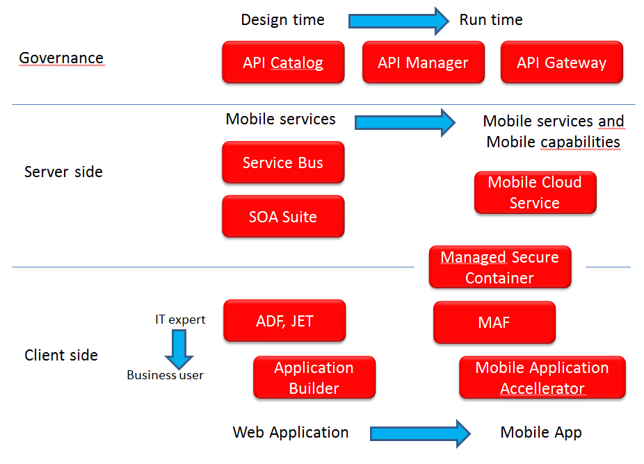 Oracle and Mobile – an overview - AMIS Oracle and Java Blog