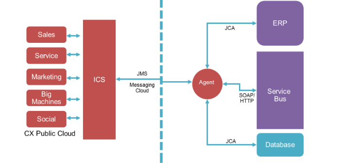 Agent for simplifying Integration between Cloud and On-Premises apps