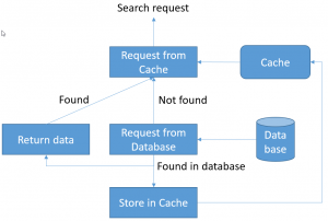cache usage
