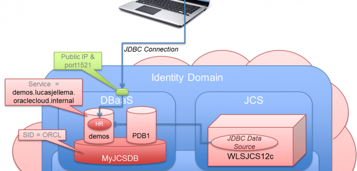 Create JDBC Data Source or JDBC URL database connection to an Oracle