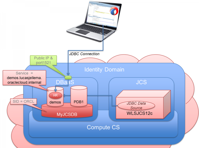 Create JDBC Data Source or JDBC URL database connection to an Oracle Pluggable Database