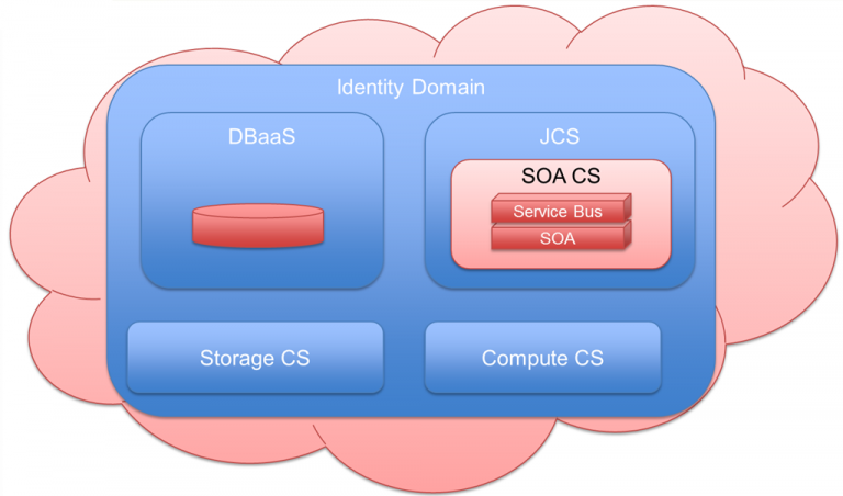Starting out with Oracle SOA CS – my first steps on a fairly advanced PaaS service