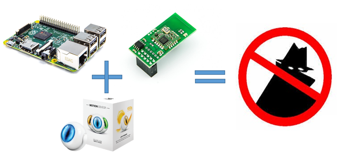 Simple security system using Raspberry Pi 2B + Razberry + Fibaro Motion Sensor (FGMS-001)