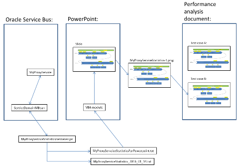 Doing performance measurements of an OSB Proxy Service by programmatically extracting performance metrics via the ServiceDomainMBean and presenting them as an image via a PowerPoint VBA module
