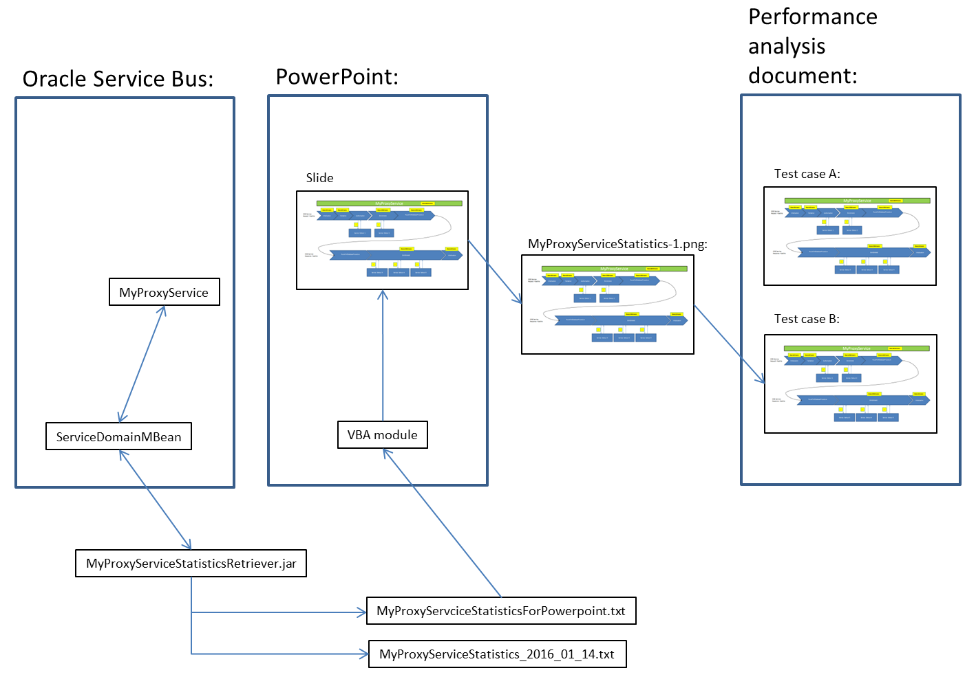 Doing performance measurements of an OSB Proxy Service by