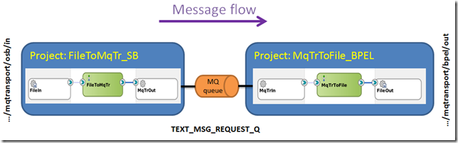 mqtr_request