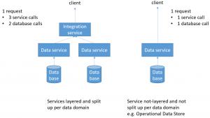 service layering