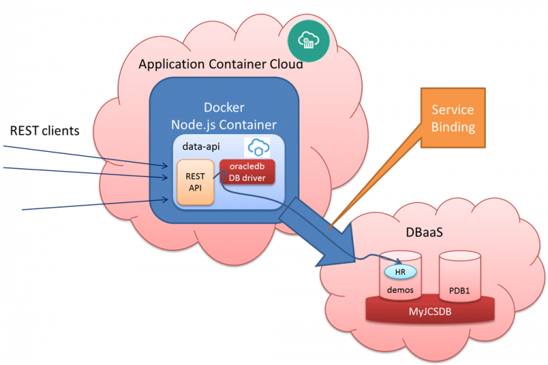 Linking Application Container Cloud to DBaaS – Expose REST API from node.js application leveraging node-oracle-database driver