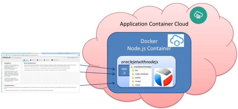 Deploying an Oracle JET application to Application Container Cloud and running on Node.js