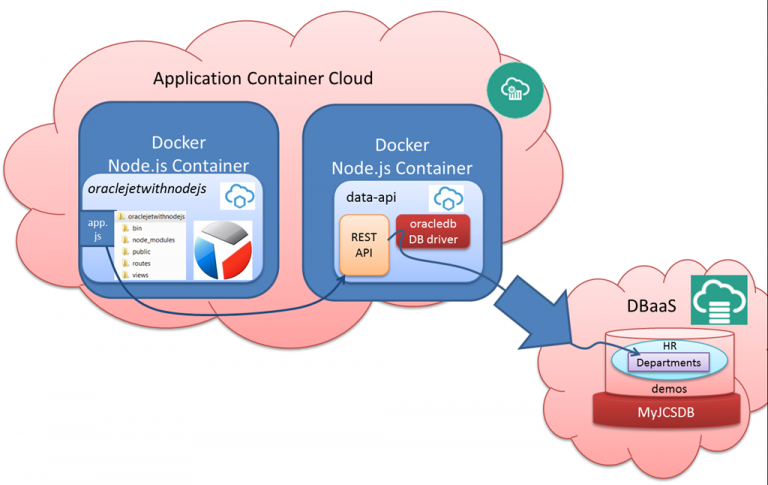 Extend Oracle JET with Table on REST API and Deploy to Node.js in Application Container Cloud