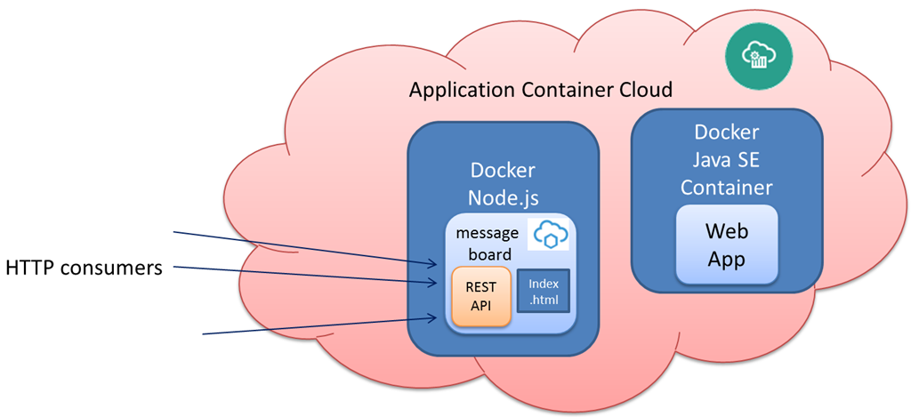 Deploying a node js application to the Oracle Application