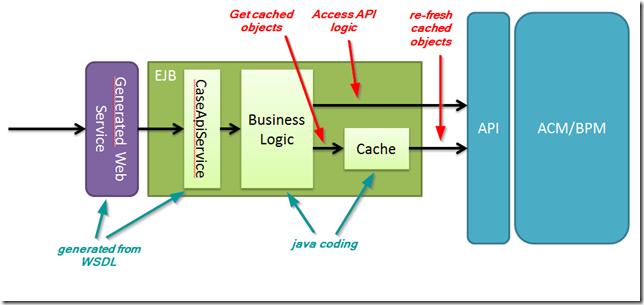 ejb_cache - 010 overall design