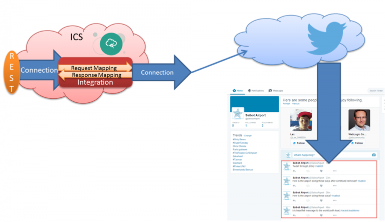 Leveraging the Twitter Adapter in ICS – Tweeting through Oracle Integration Cloud Service