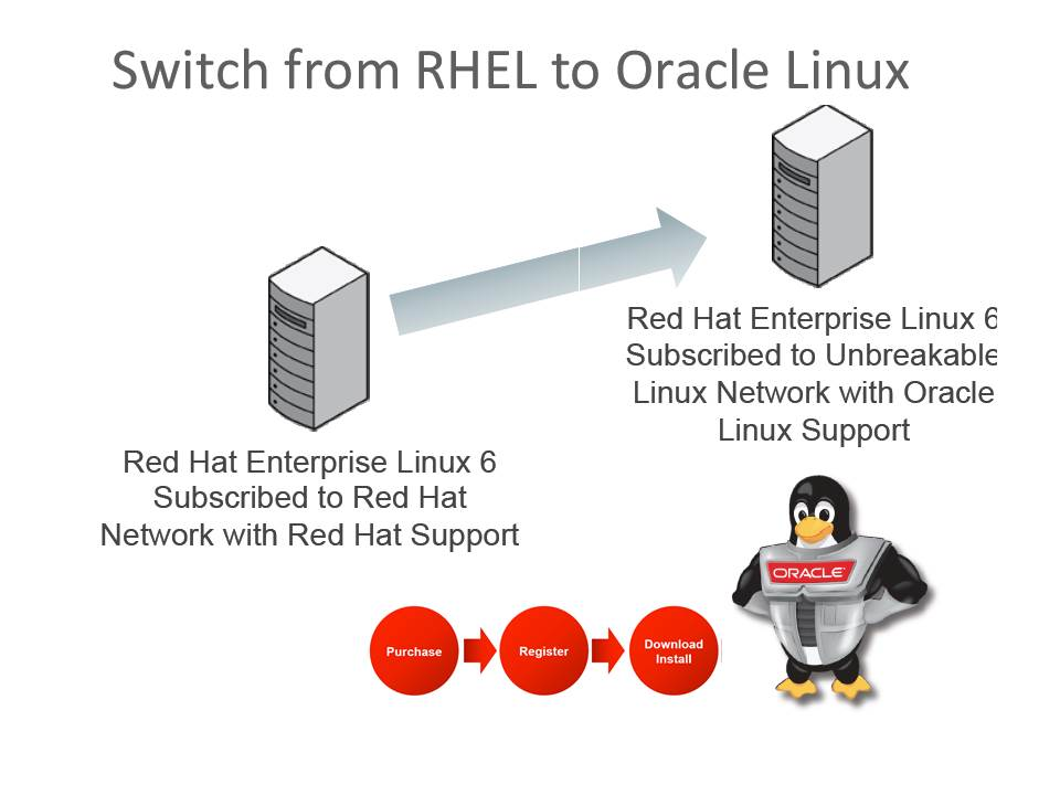 Migrating Red Hat Linux subscription to Oracle - AMIS Oracle and