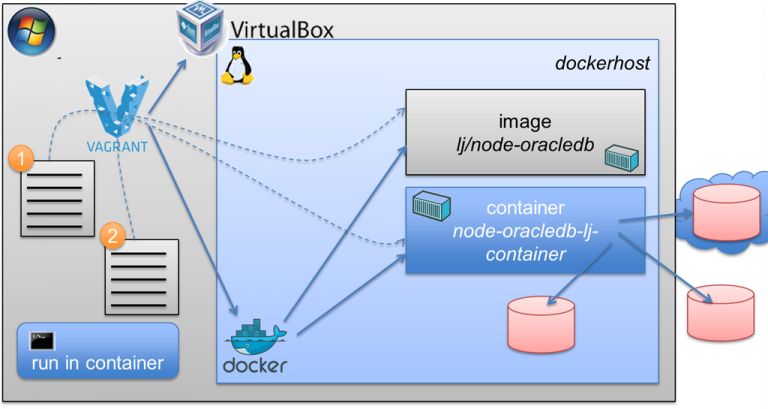 Create and Run Docker Container with Node.js and Node Oracle DB Driver from Windows using Vagrant and VirtualBox