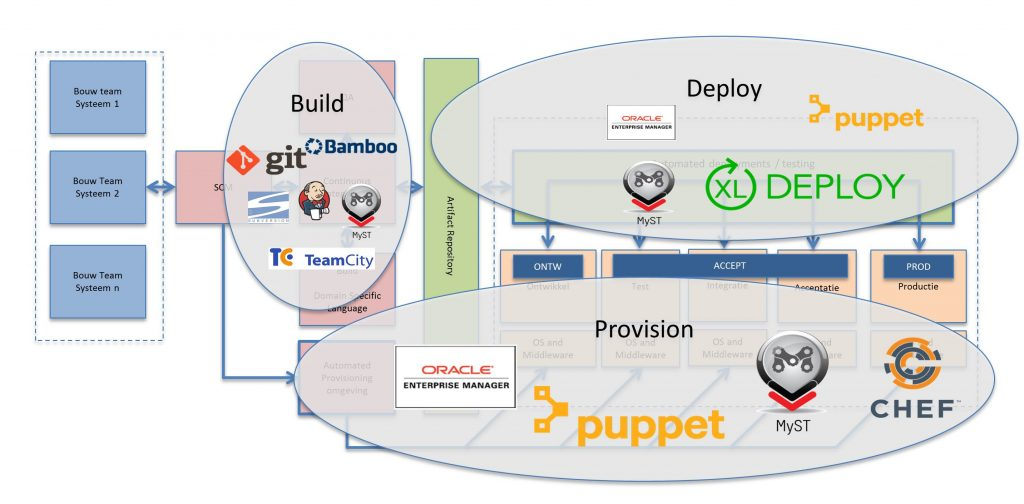 Oracle Continuous Delivery Pipeline