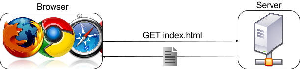 A simplified depiction of a HTTP request for a page.