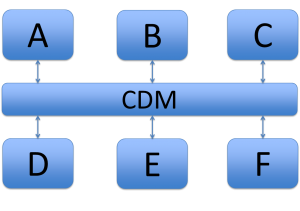 Six systems with a CDM