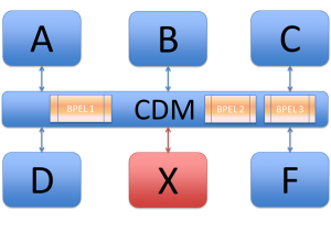Logic maintenance with a CDM