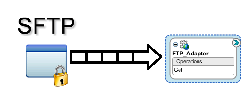 FTPAdapter using SFTP
