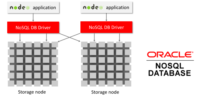 Node.js and Oracle NoSQL Database