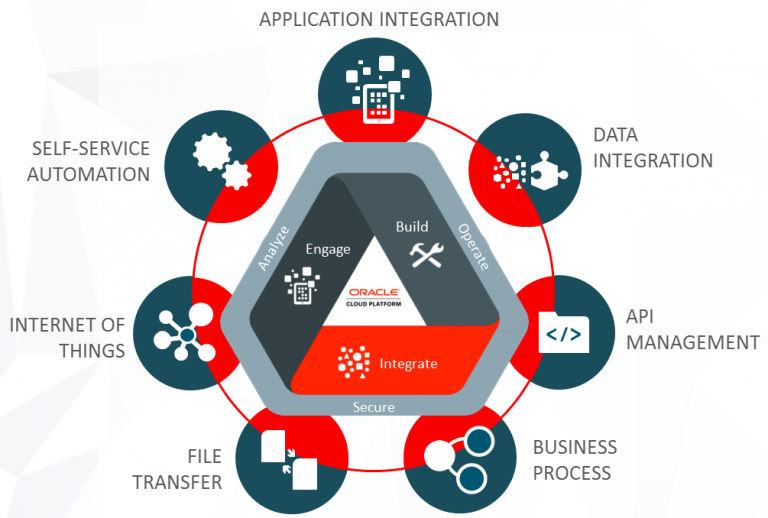 The Oracle Integration Platform Portfolio as per OOW 2016 – on premises and primarily in the cloud