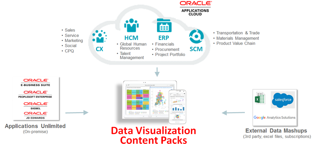 Oracle OpenWorld 2016: The State of SaaS and Applications