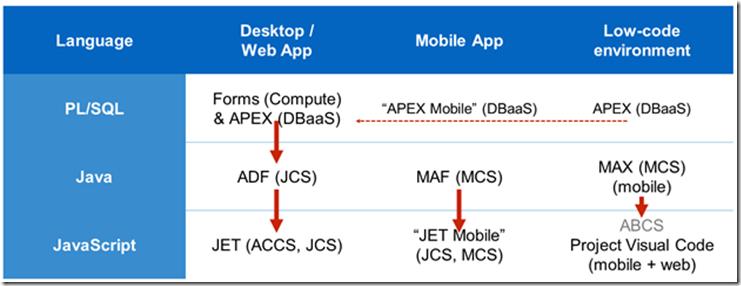 Oracle's portfolio for Custom Application Development