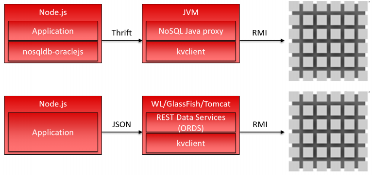 Oracle NoSQL Database 4.x and the Node.js driver 3.x