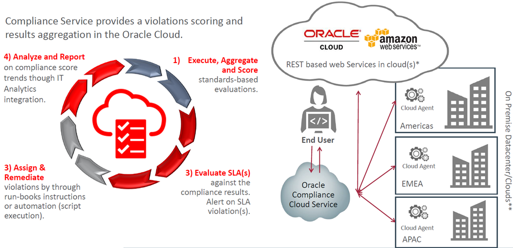 smarter and automated it operations across the cloud and on premises