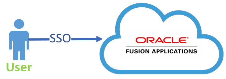 Single-Sign-On to Oracle ERP Cloud