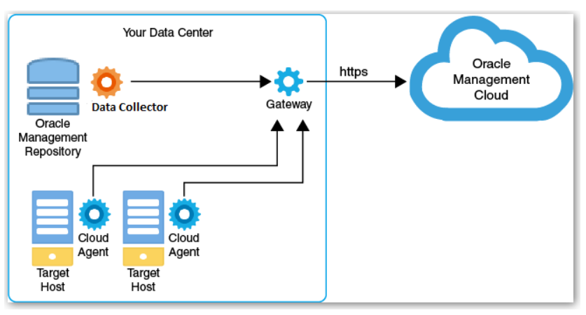 Connecting Oracle Management Cloud with Oracle Enterprise Manager 13c
