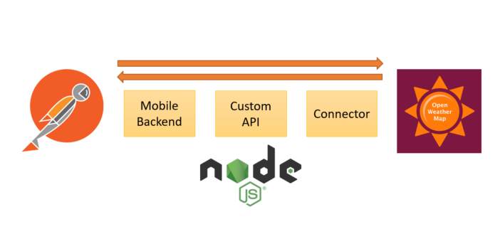 Oracle Mobile Cloud Service (MCS). Implementing custom APIs using JavaScript on Node.js