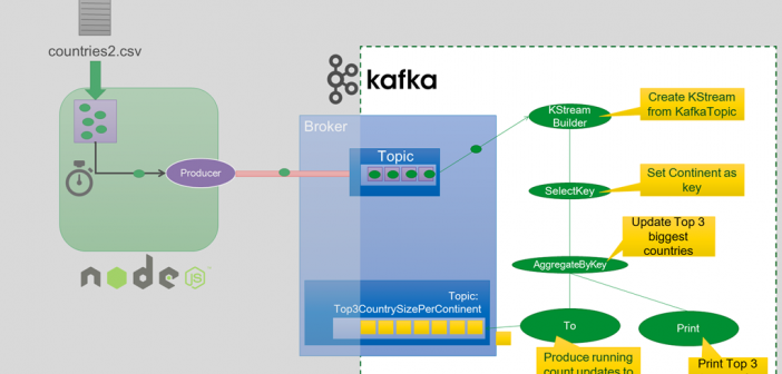 Apache Kafka Streams - Running Top-N Aggregation grouped by