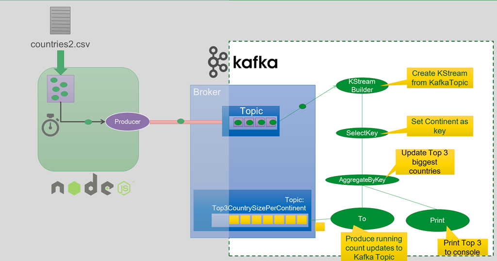 Apache Kafka Streams – Running Top-N Aggregation grouped by Dimension – from and to Kafka Topic